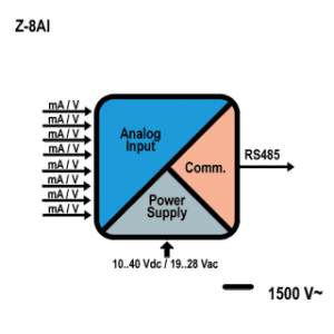 Bộ Chuyển Đổi 4-20mA sang Modbus RTU