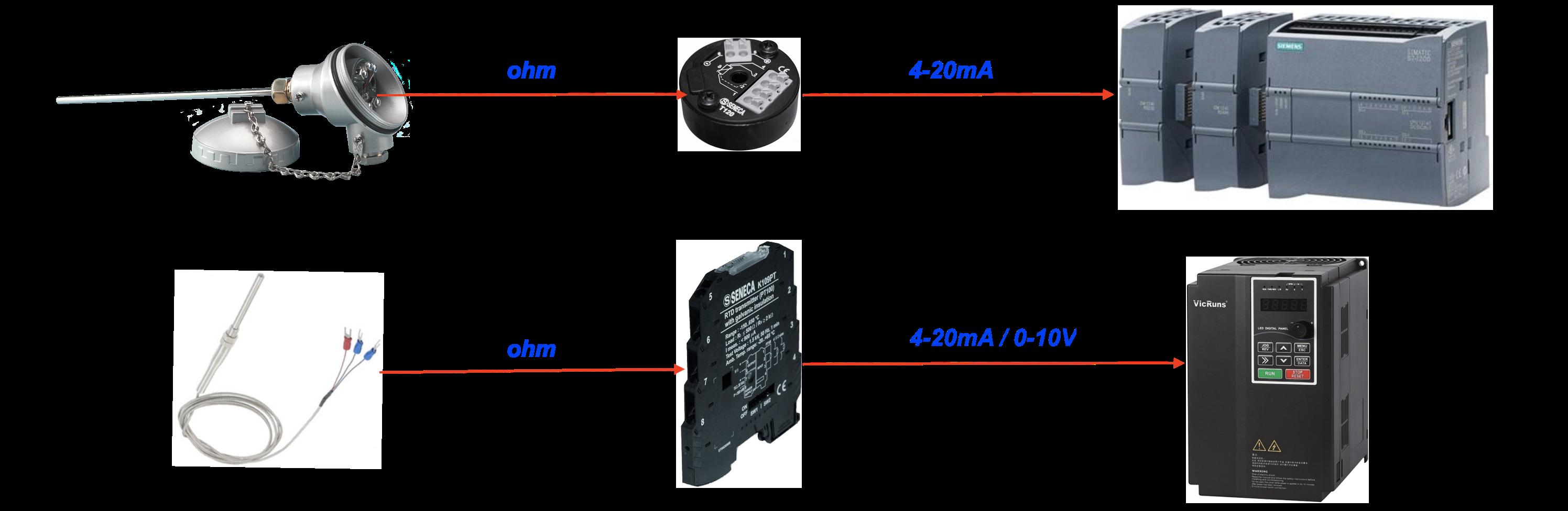 cách chọn bộ chuyển đổi RTD