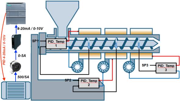ứng dụng bộ chuyển đổi 0-5A sang 4-20mA 0-10V