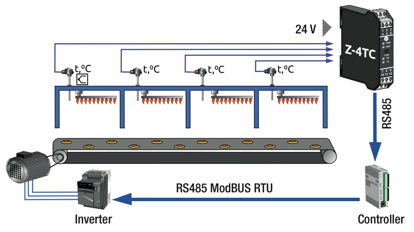bộ chuyển đổi tín hiệu nhiệt độ sang modbus Z-4TC