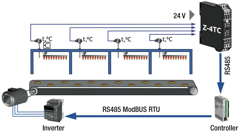 bộ chuyển đổi Thermocouple sang Modbus