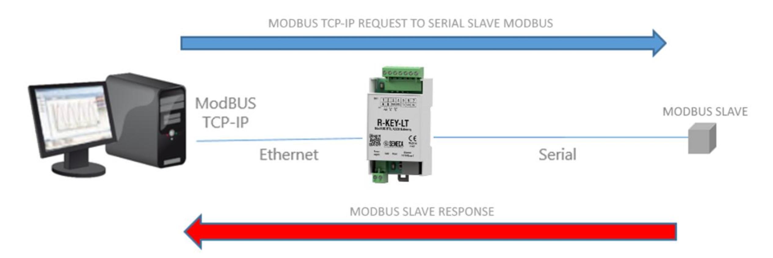 bộ chuyển đổi modbus RTU sang Modbus TCP-IP