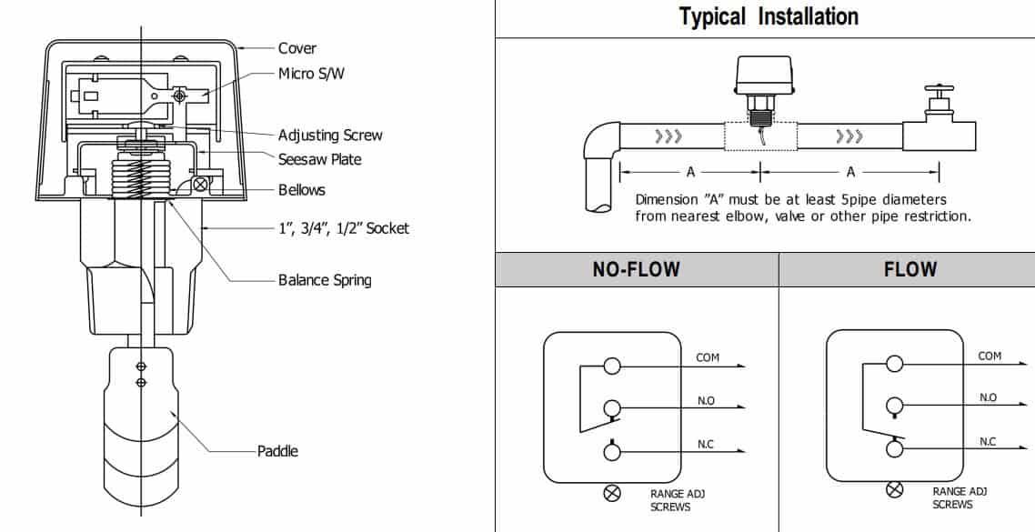 cấu tạo công tắc dòng chảy cơ