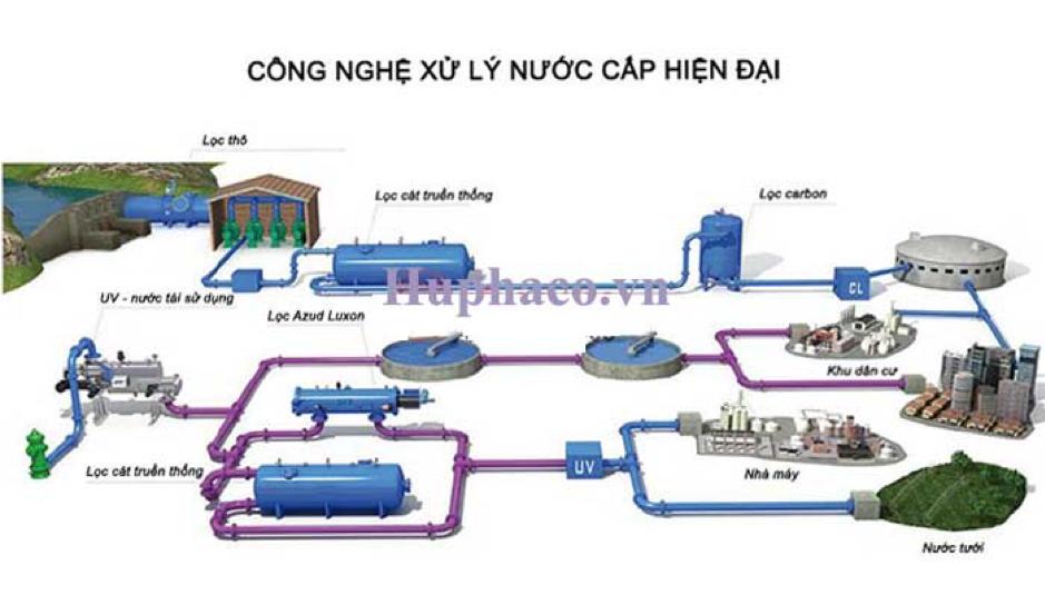 quy trình xử lý nước thải hiện đại