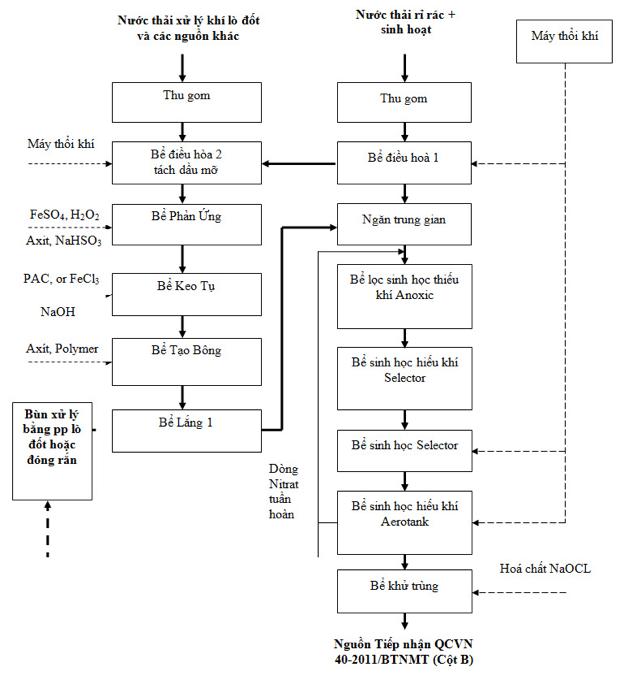 sơ đồ xử lý nước thải