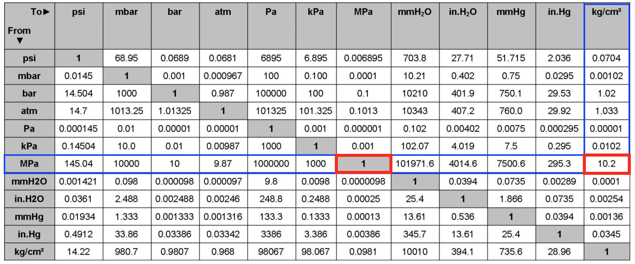 bản tính đơn vị Mpa sang kg/cm2
