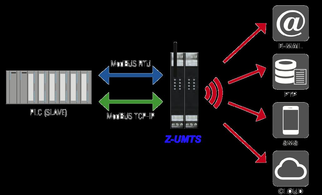 PLC truyền dữ liệu về trung tâm lưu trữ thông qua sóng GPRS - 3G