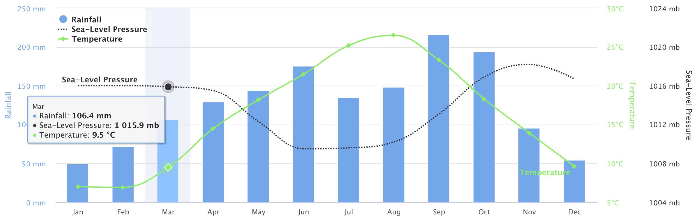 biểu đồ giám sát thời gian thực