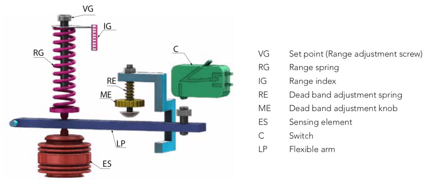 cấu tạo công tắc áp suất cơ