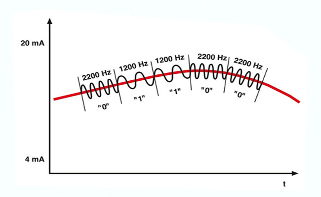tín hiệu 4-20mA
