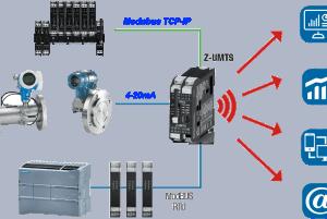 truyền tín hiệu 4-20ma lên web internet
