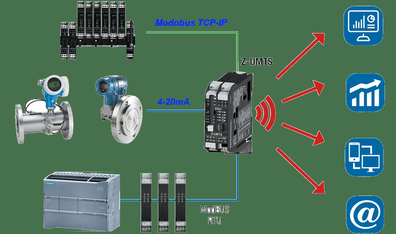 truyền tín hiệu 4-20mA lên website internet