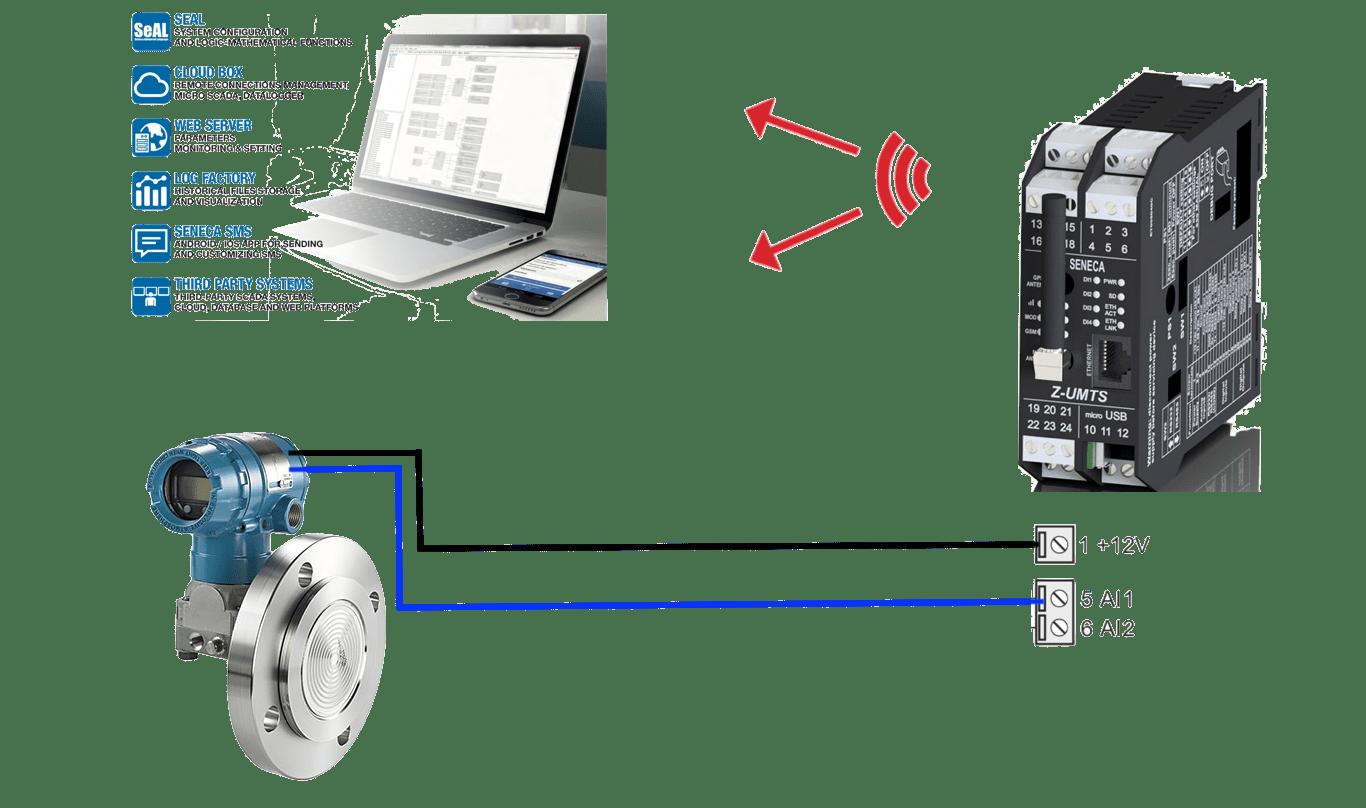 truyến tín hiệu áp suất về trung tâm thông qua internet 3G