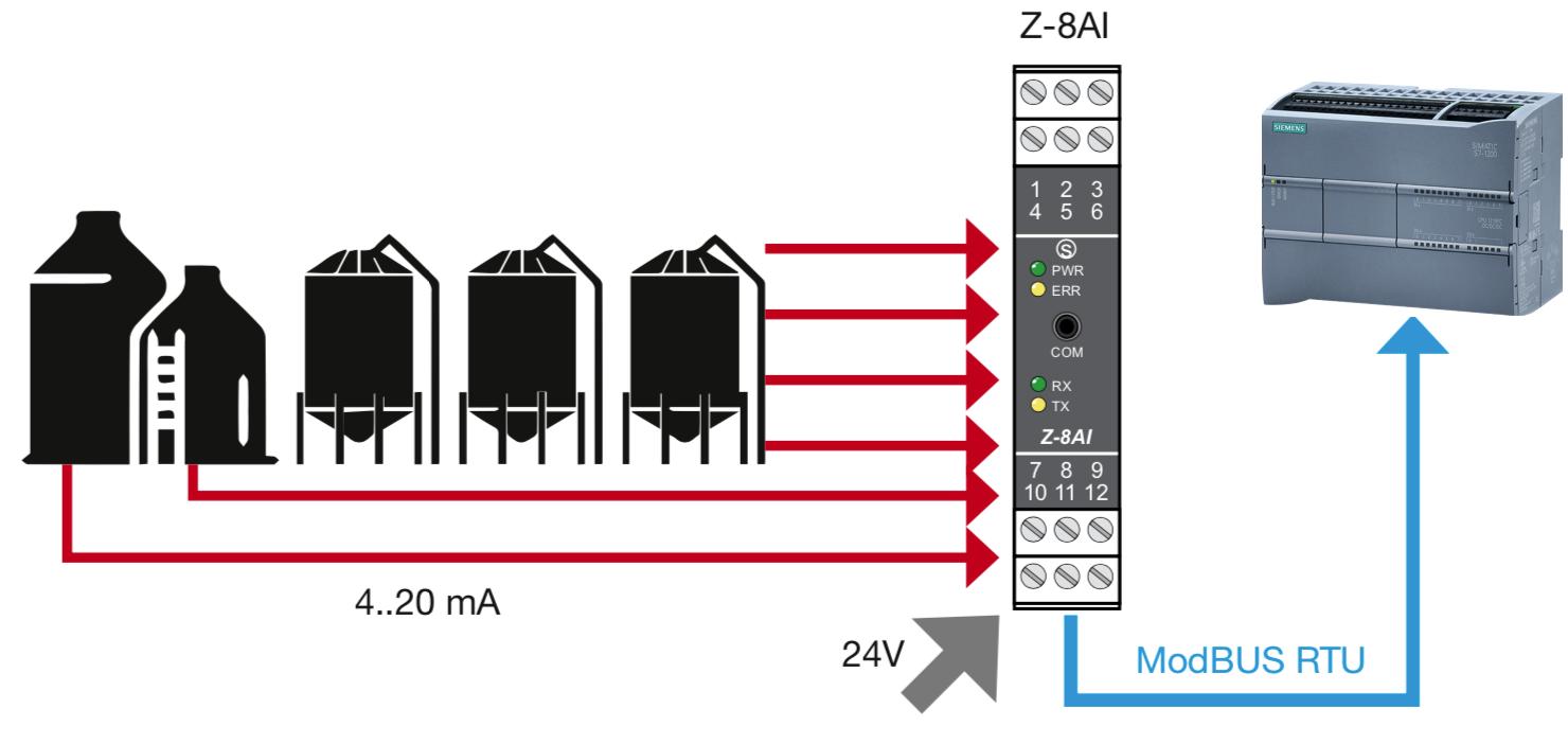 ứng dụng tín hiệu 4-20mA trong công nghiệp