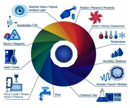 sensor cảm biến là gì
