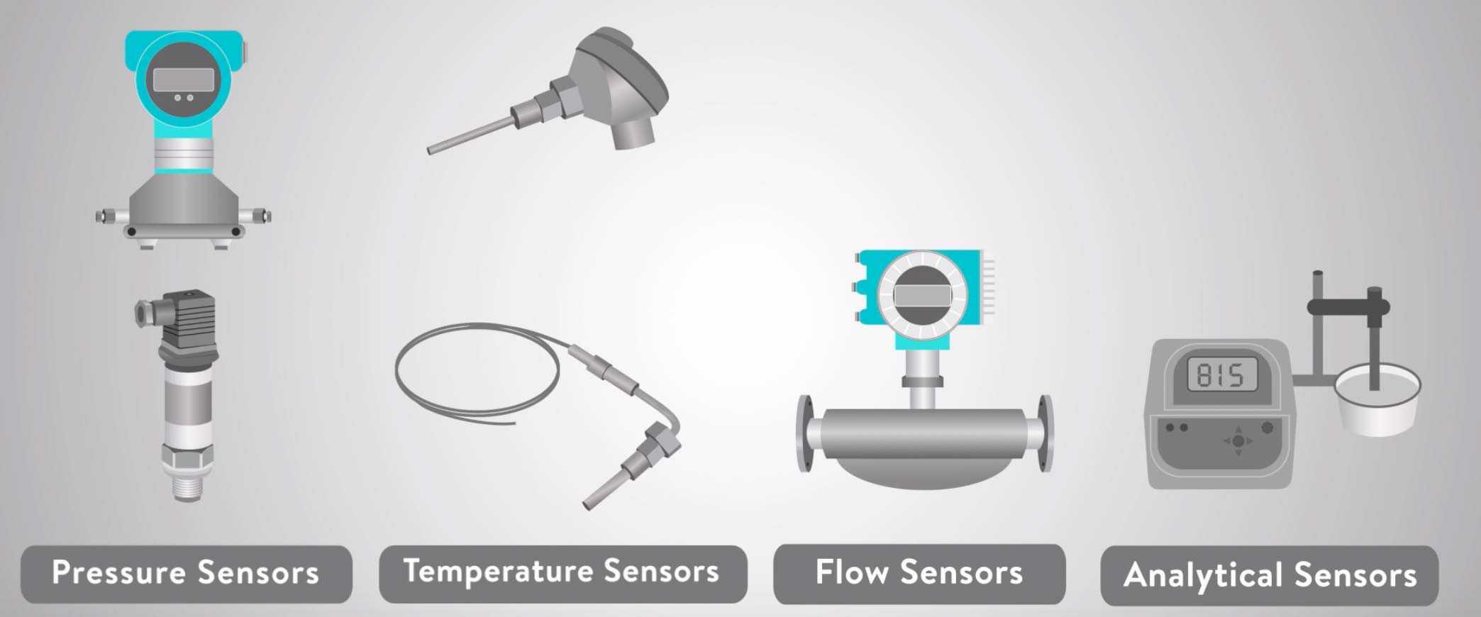 các loại cảm biến đo đưa vào PLC