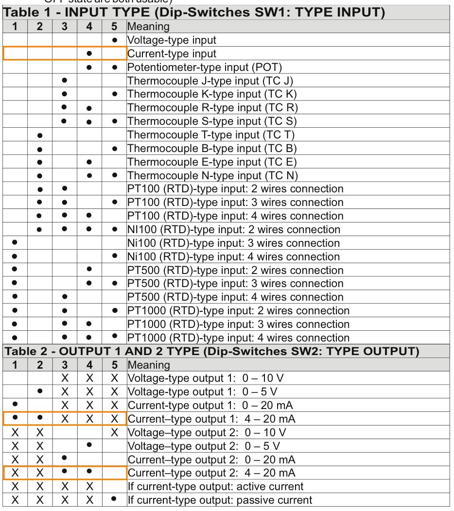 cài đặt input 4-20mA , output 4 x 20mA