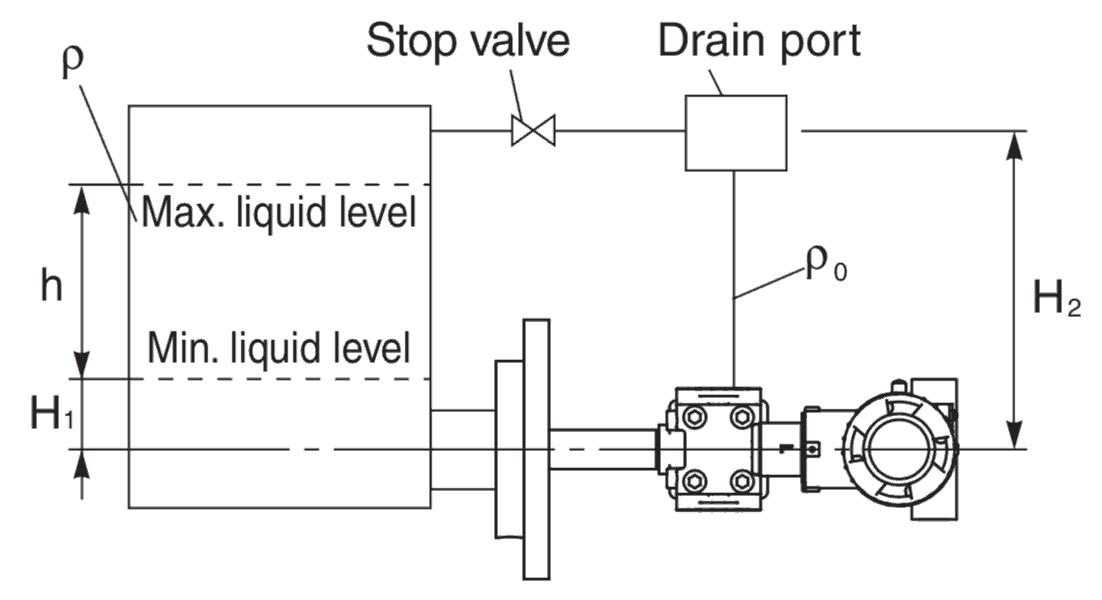 công thức tính độ cao mức chất lỏng trong tank kín