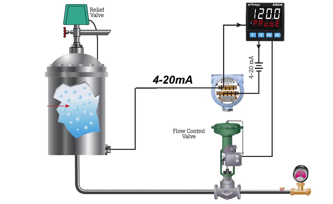 điều khiển mức nước tự động bẳng hệ thống PID