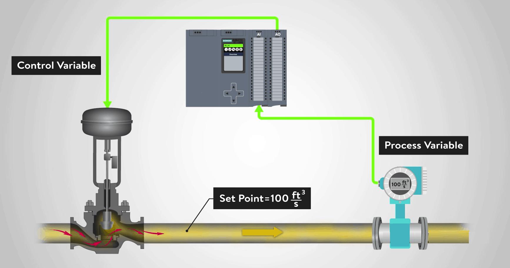 điều khiển PID trong PLC
