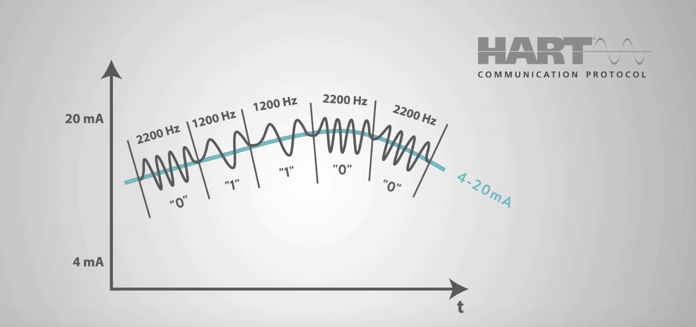 Nhiễu tín hiệu 4-20mA