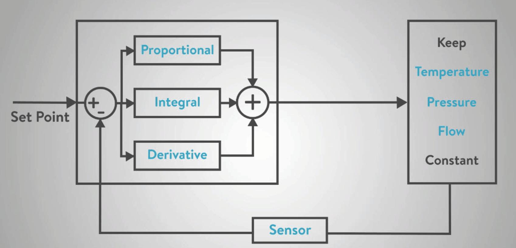 thiết kế bộ điều khiển PID