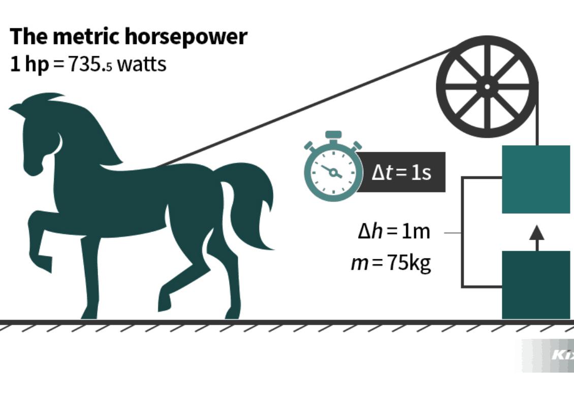 Quy đổi 1 HP 1 Ngựa 1 Mã Lực