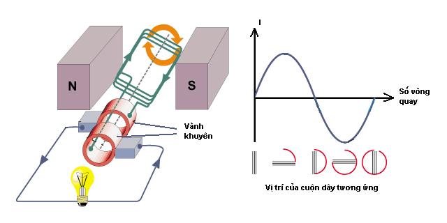 tần số dòng điện xoay chiều