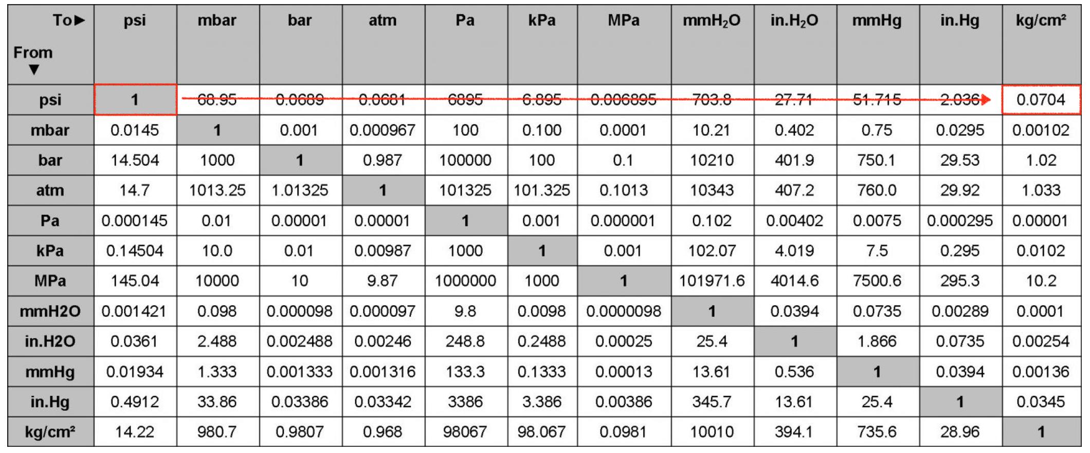 hướng dẩn đổi đơn vị psi sang kg/cm2