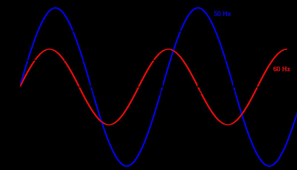 sự khác nhau giữa dòng điện xoay chiều 50Hz và 60Hz