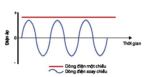 tần số dòng điện 1 chiều