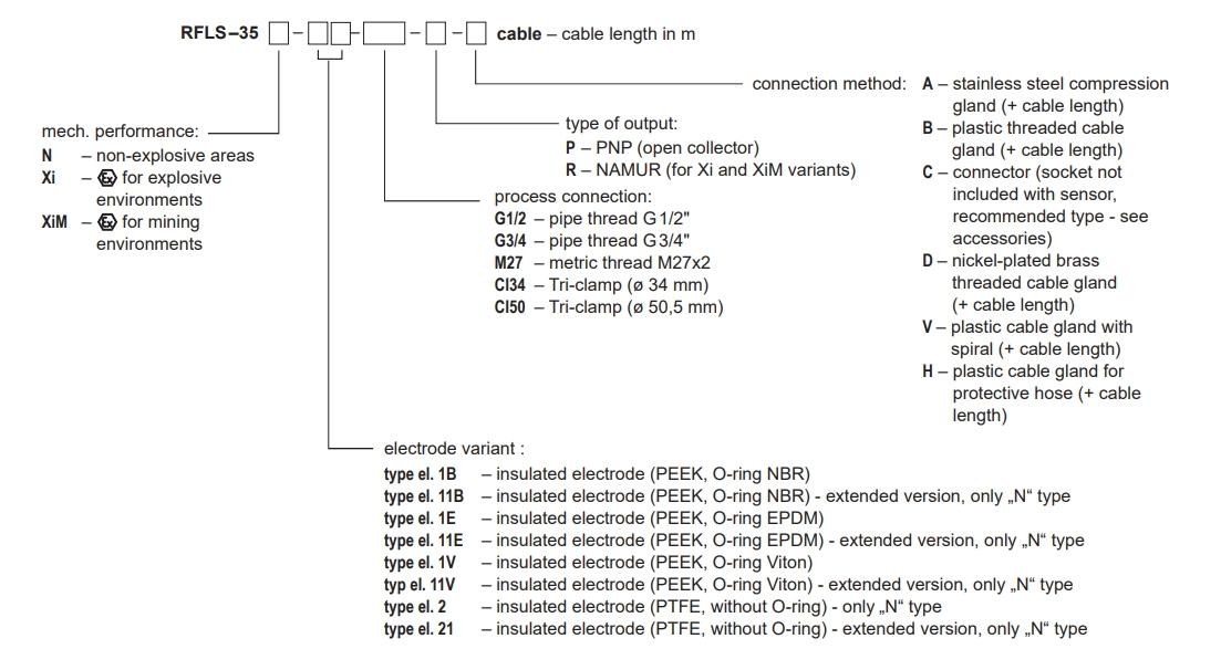 Bảng mô tả code dòng RFLS-35