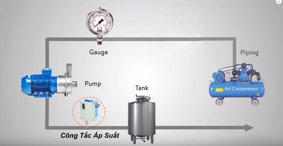 công tắc áp suất nước