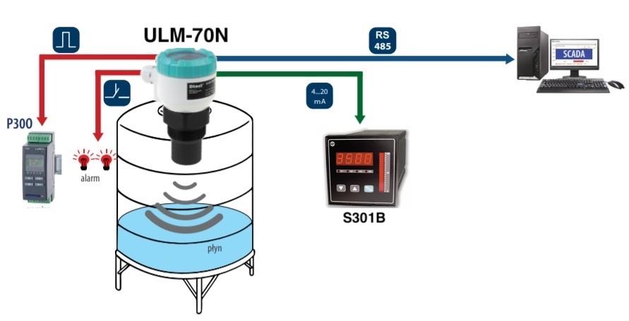 Ứng dụng cảm biến siêu âm đo mức nước