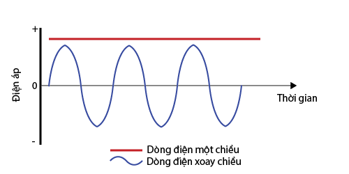 So sánh dòng điện xoay chiều và 1 chiều