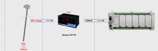 bộ hiển thị nhiệt độ can S