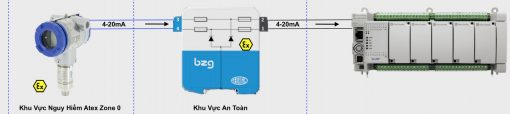 cách sử dụng cảm biến áp suất phòng nổ Atex