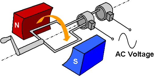 Máy phát dòng điện xoay chiều