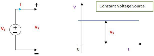 Điện áp 1 chiều là gì?