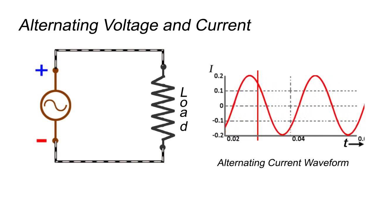 Điện áp xoay chiều là gì?