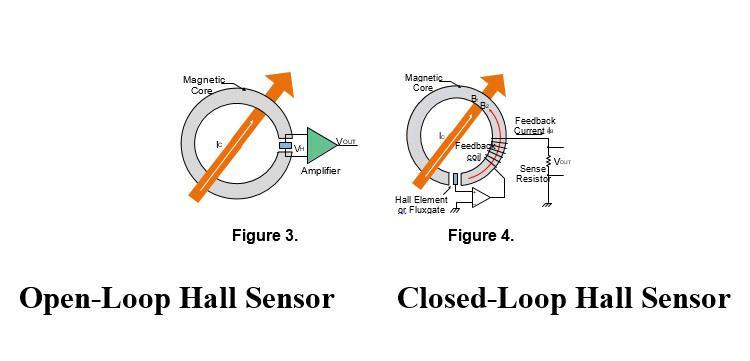 Các dạng hiệu ứng Hall