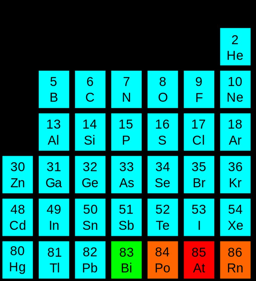 Các loại chất bán dẫn