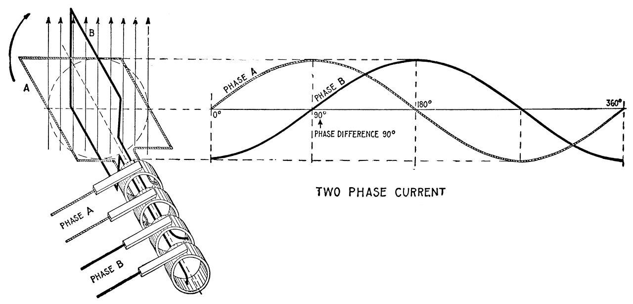 Mô tả điện 2 pha