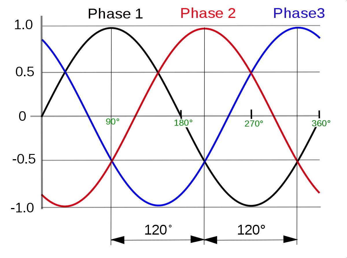 Cấu trúc của dòng điện 3 pha