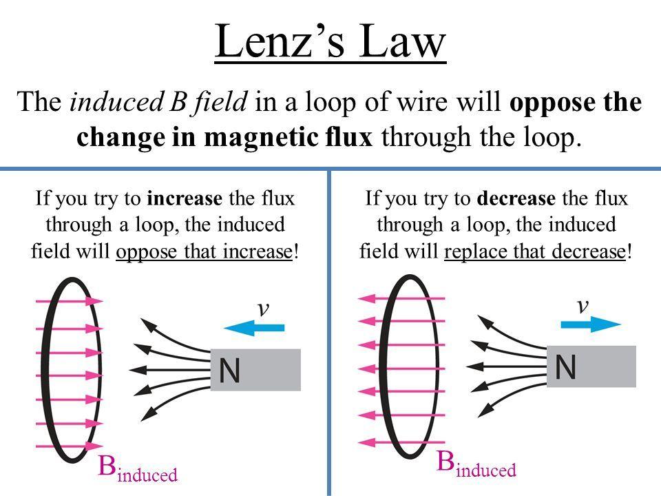 Định luật Lenz