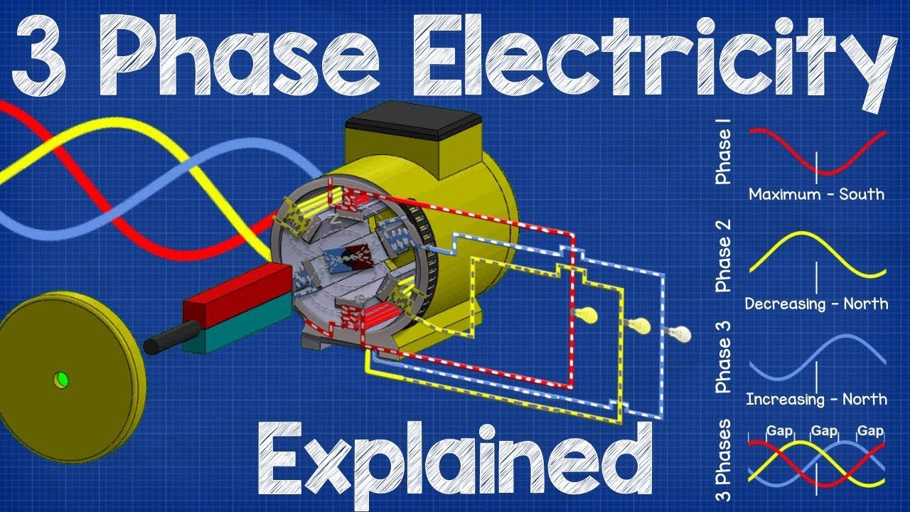Máy phát điện 3 pha