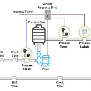 Cảm biến áp suất nước | Ứng dụng và lưu ý khi chọn