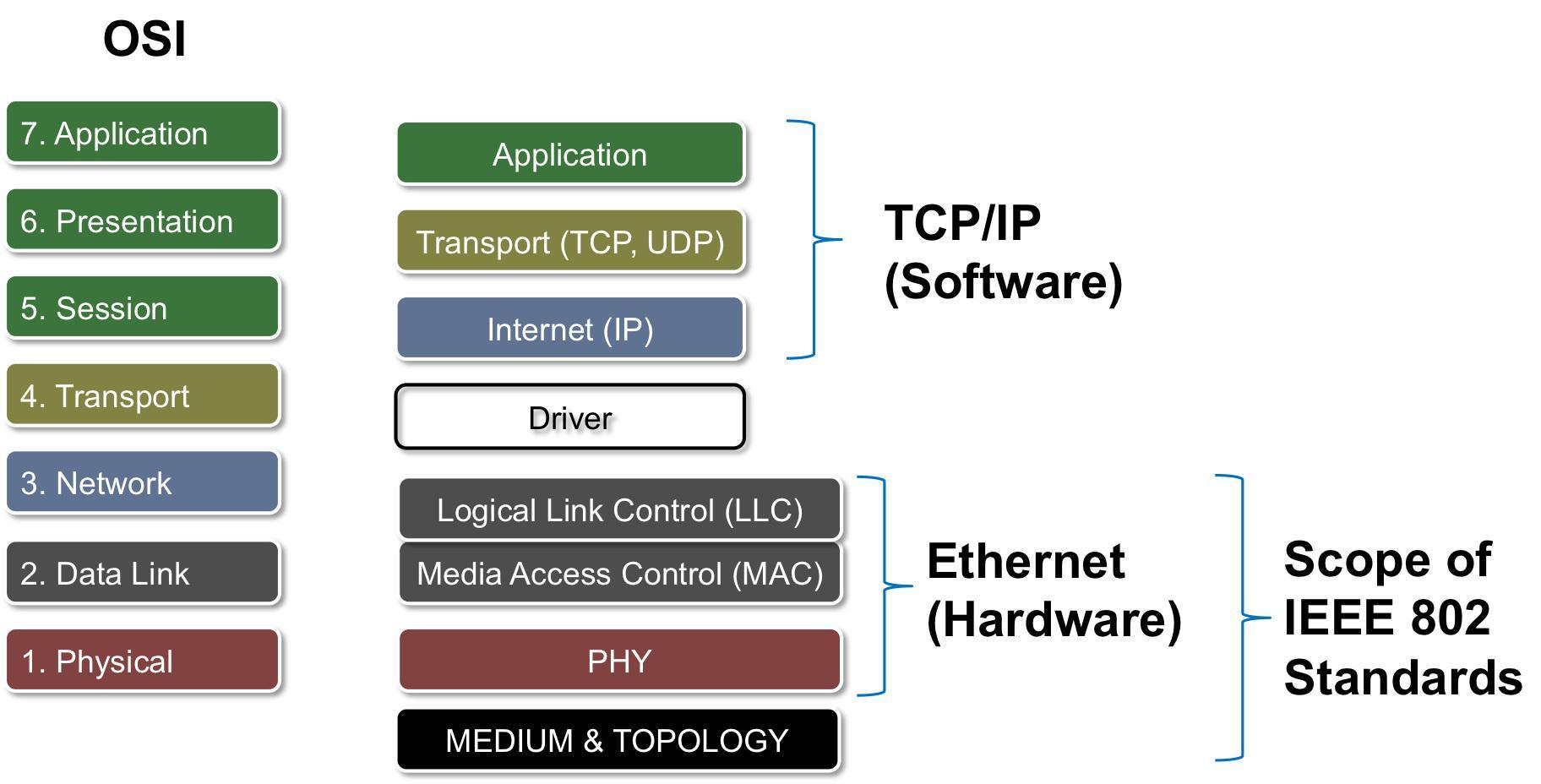 Cáclớp giao thức protocol OSI