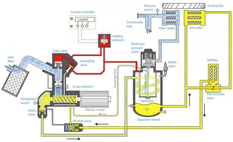 Mô hình hoạt động máy nén khí