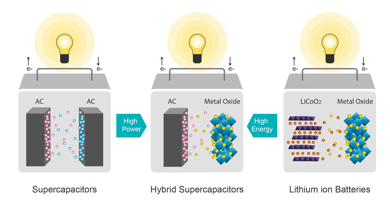 Nguyên lý siêu tụ điện